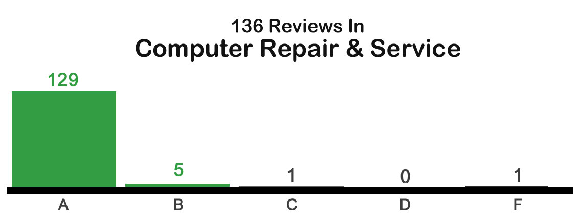 Angie's List performance chart for On-Site Techs shows 129 A ratings out of 136 total!
